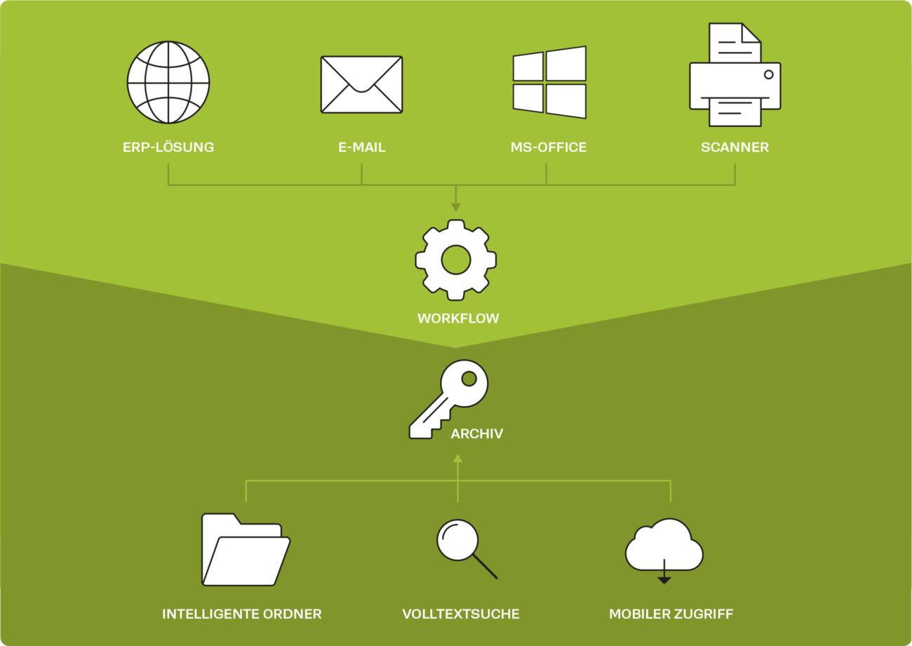 Document Management System (ECM/DMS) | Waldis