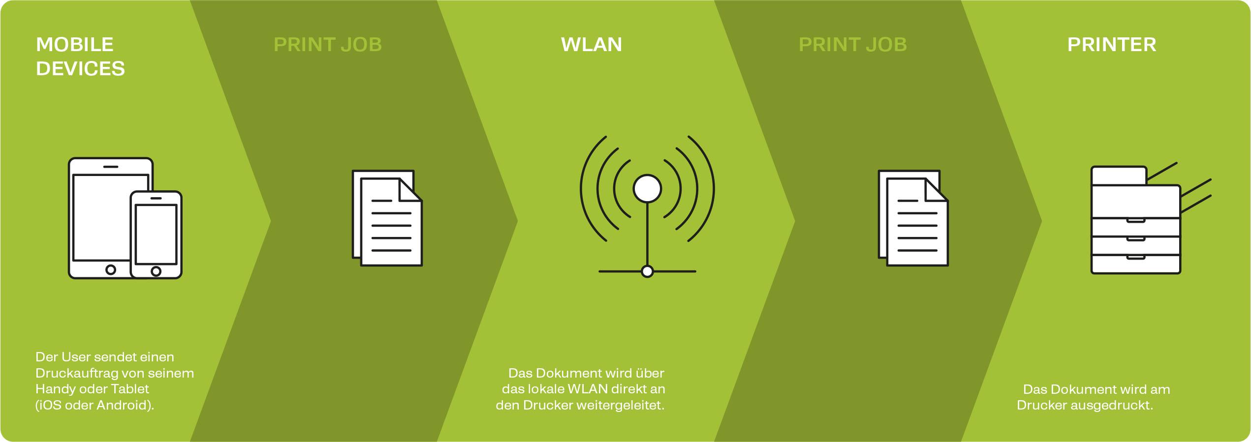 Mobile Printing - Waldis Printing Solutions