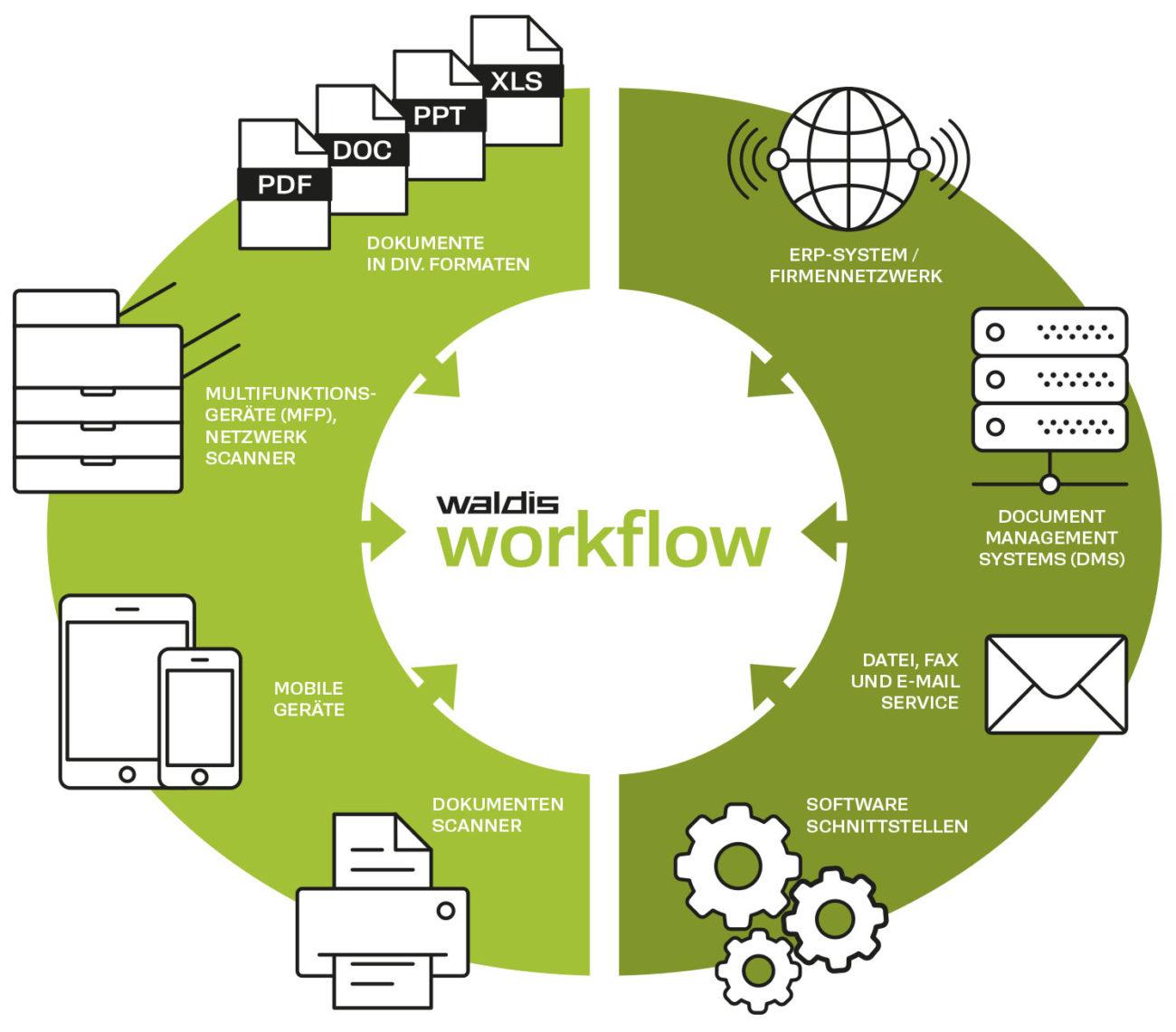 printer workflow