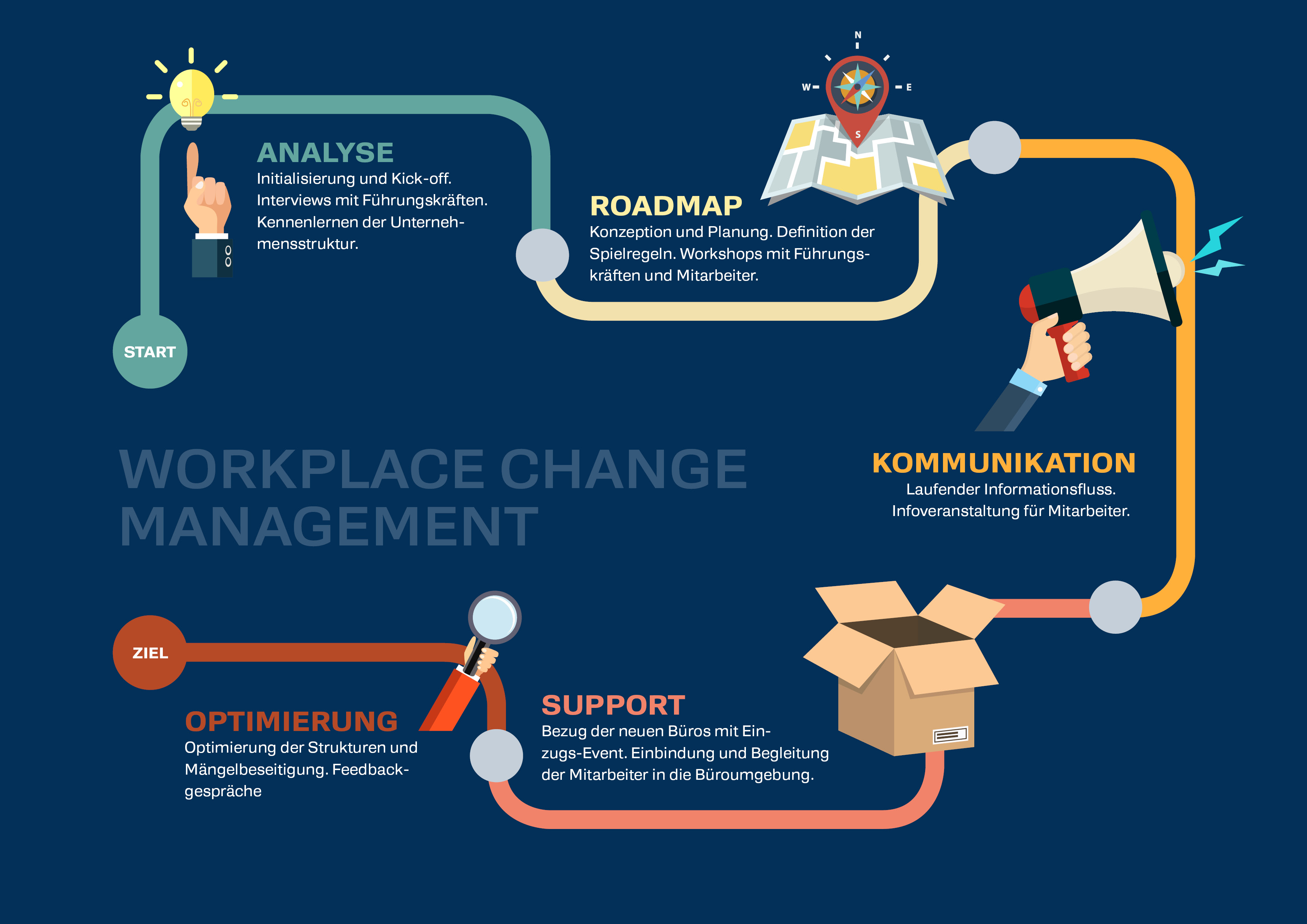 Workplace Change Management